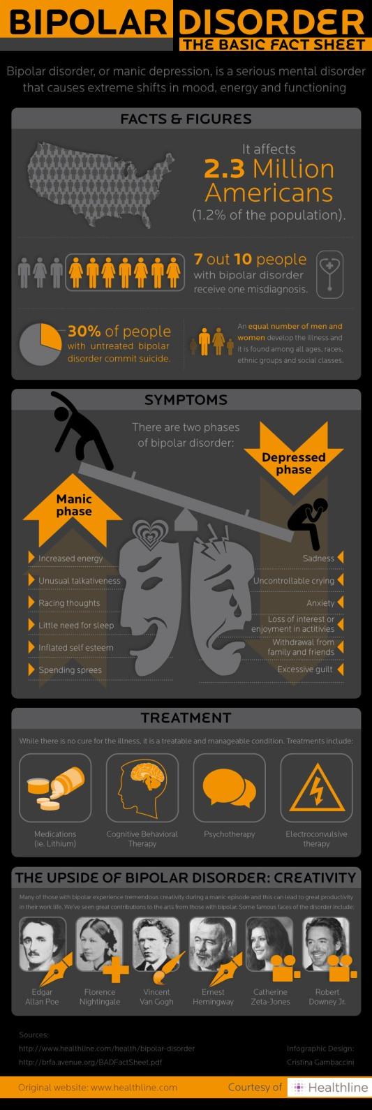 20120327 Bipolar Disorder A